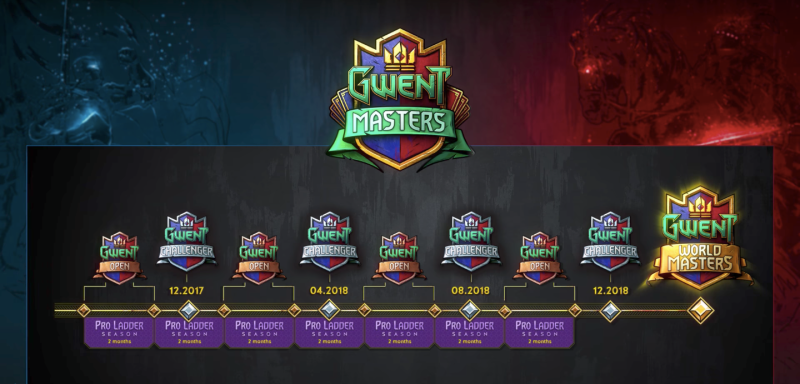 GWENTMasters